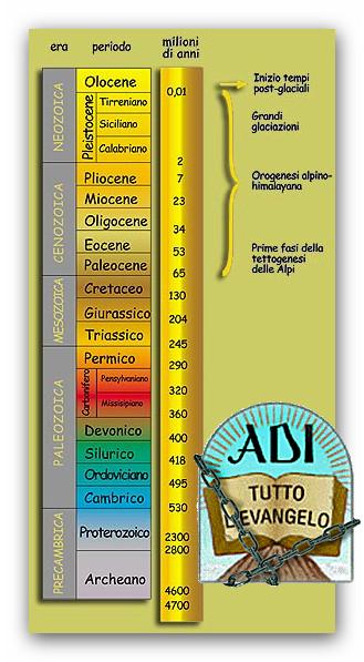 ● Le ADI hanno aperto la porta alle ere geologiche, e quindi alla teoria dell'evoluzione della terra